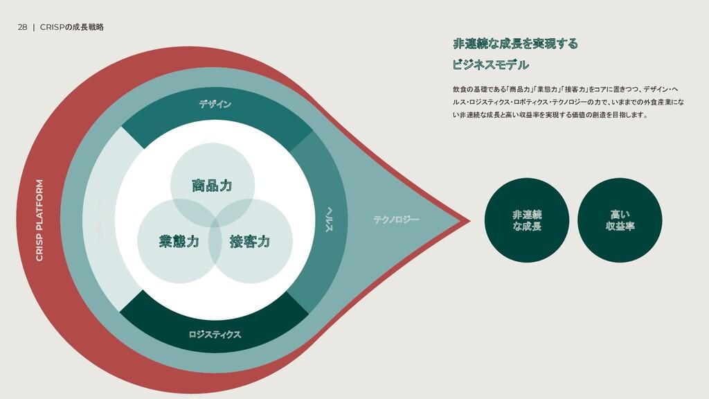 28 | CRISPの成長戦略 商品力 業態力 接客力 非連続 な成長 ロジスティクス ヘルス...