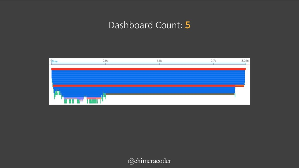 @chimeracoder Dashboard Count: 5