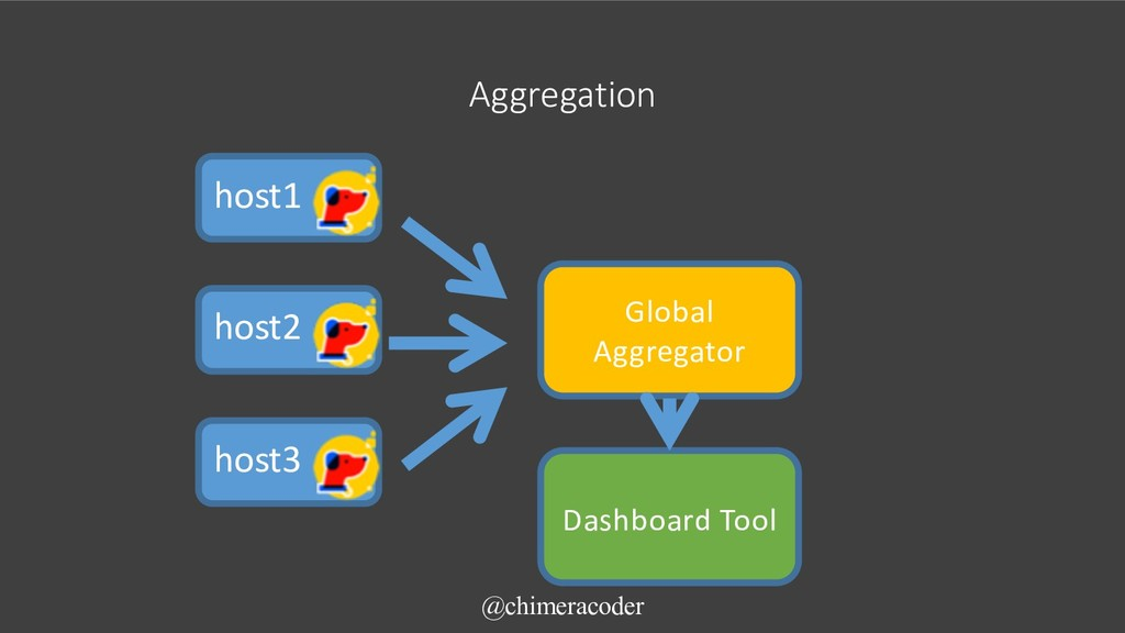 Aggregation @chimeracoder host1 host2 host3 Glo...