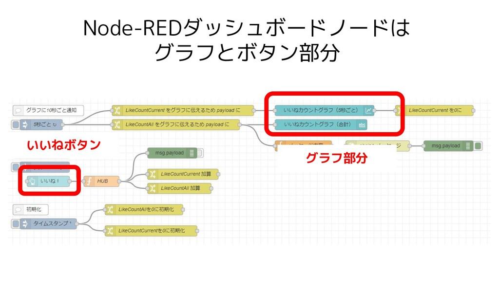 Node-REDダッシュボードノードは グラフとボタン部分 グラフ部分 いいねボタン