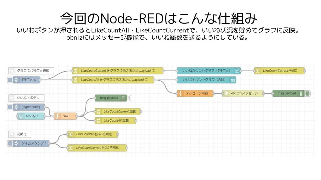 今回のNode-REDはこんな仕組み いいねボタンが押されるとLikeCountAll・Lik...