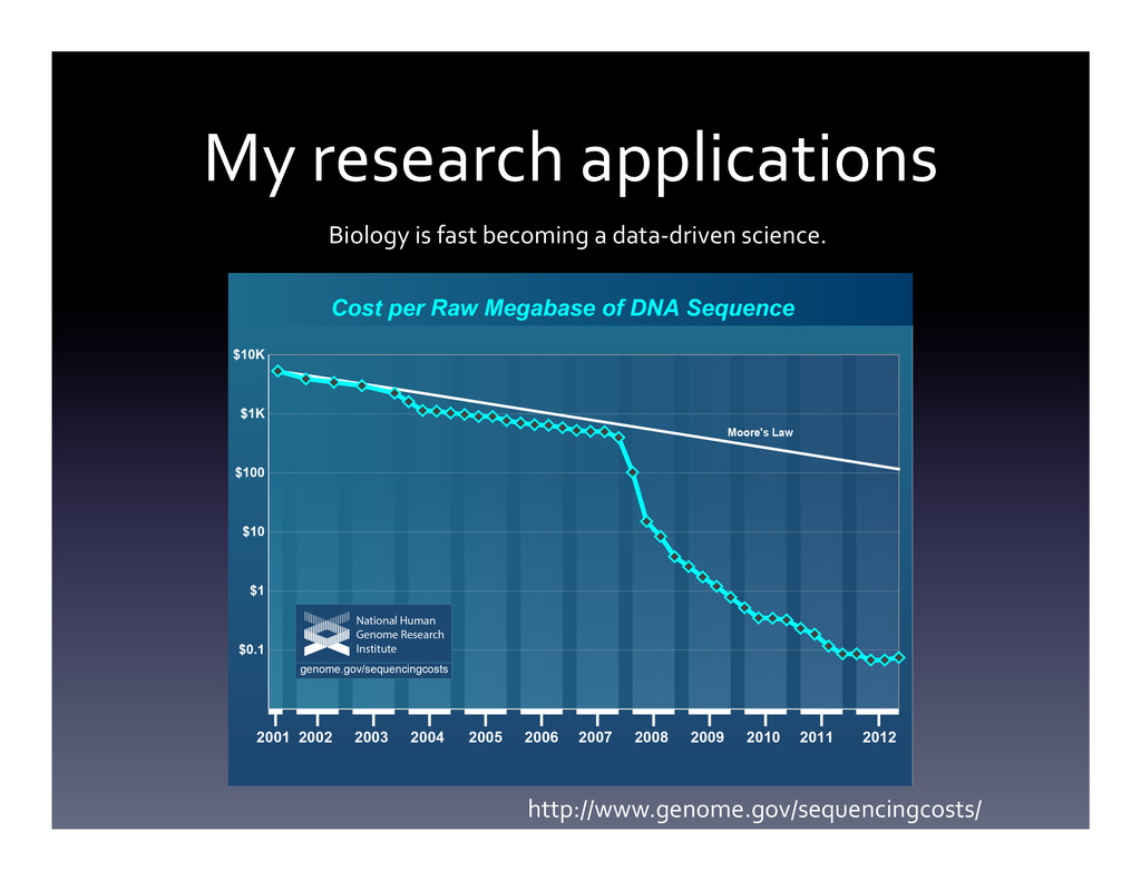 My research applications  Biology i...