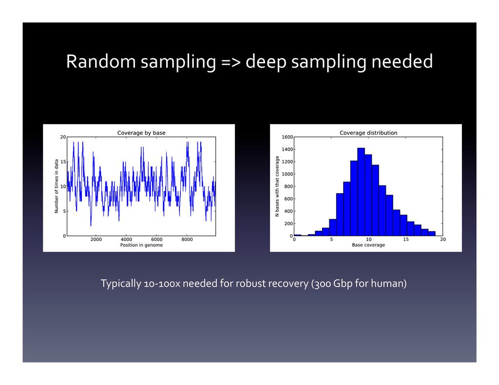 Random sampling => deep sampling ...