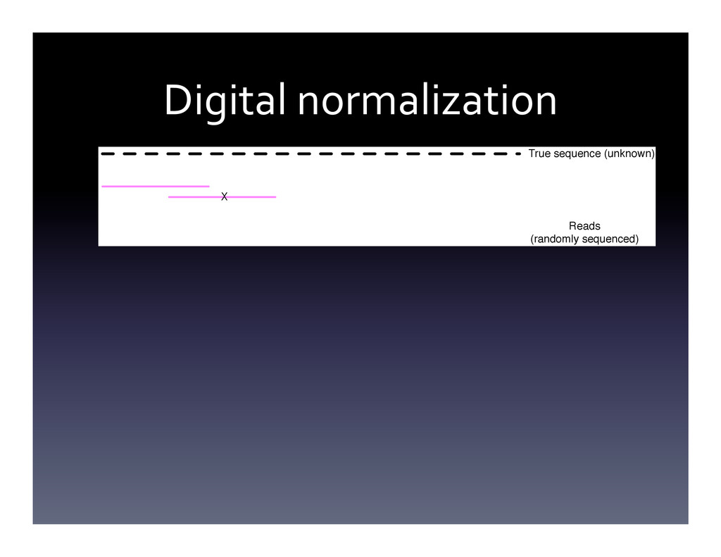 Digital normalization  True sequence (unk...