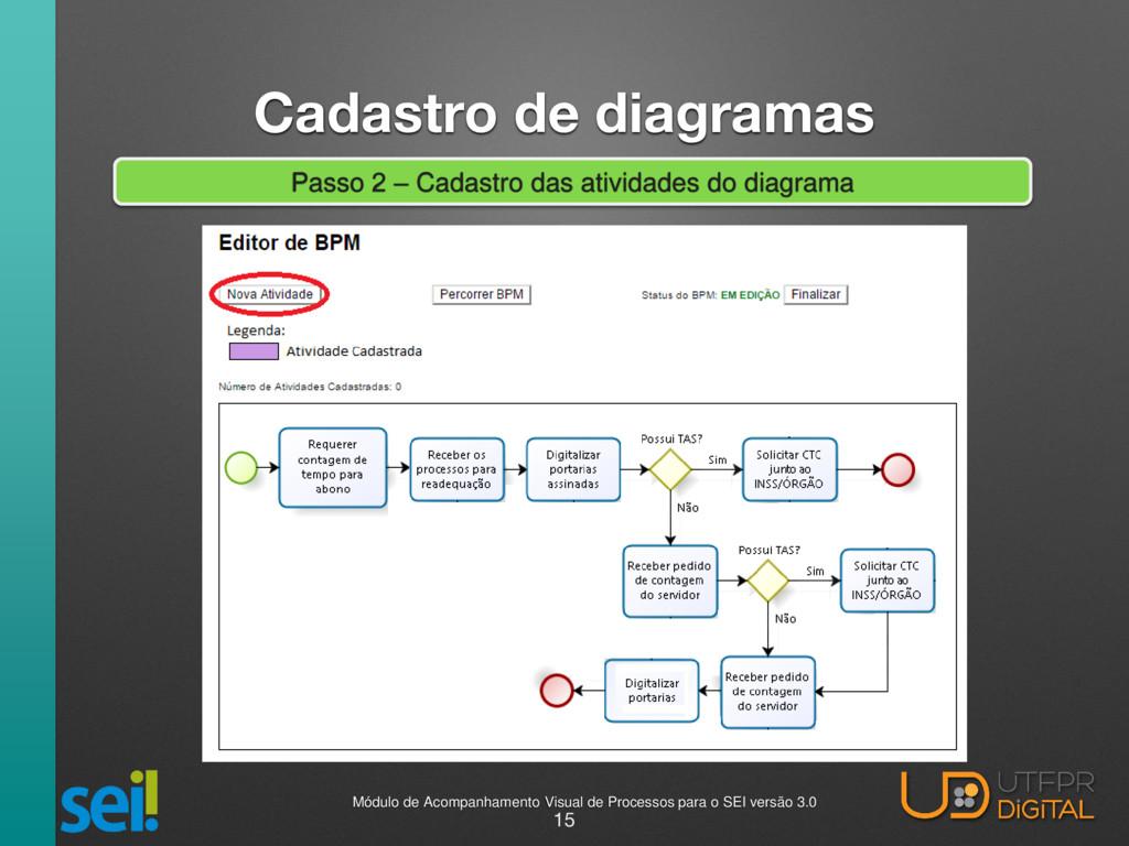 Cadastro de diagramas Passo 2 – Cadastro das at...