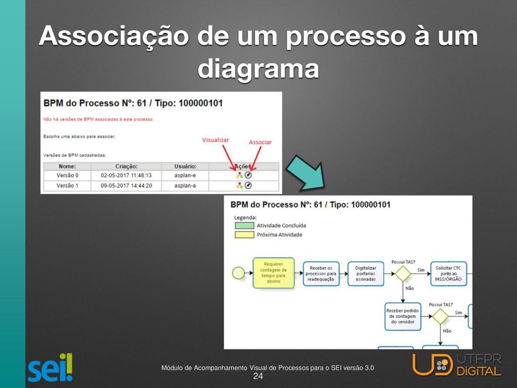 Associação de um processo à um diagrama 24 Módu...