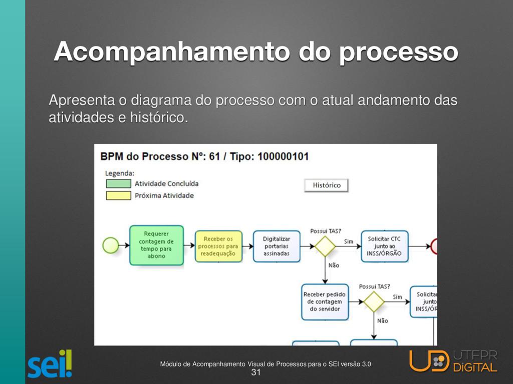 Acompanhamento do processo Apresenta o diagrama...