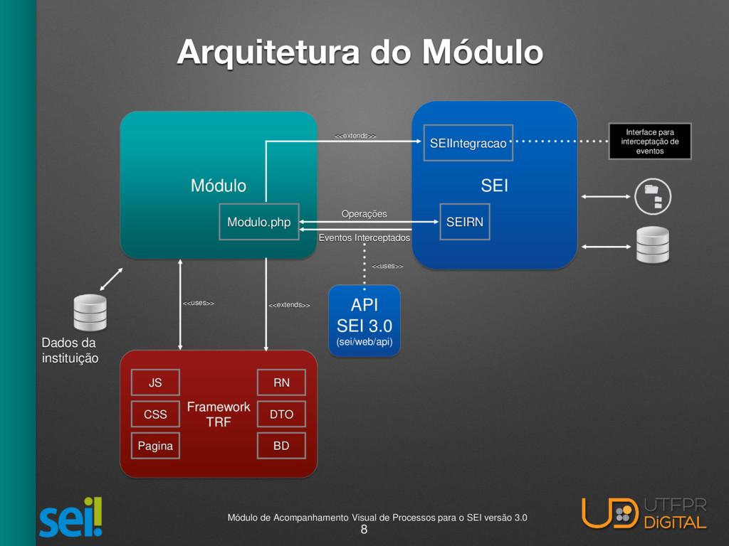 Módulo SEI Modulo.php SEIIntegracao Eventos Int...