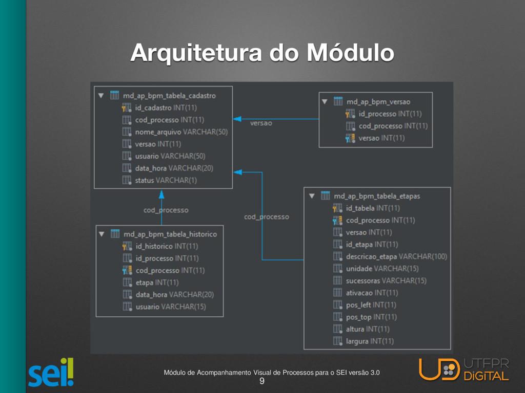 Arquitetura do Módulo 9 Módulo de Acompanhament...