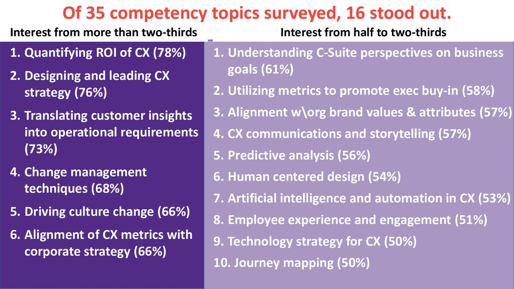 Of 35 competency topics surveyed, 16 stood out....