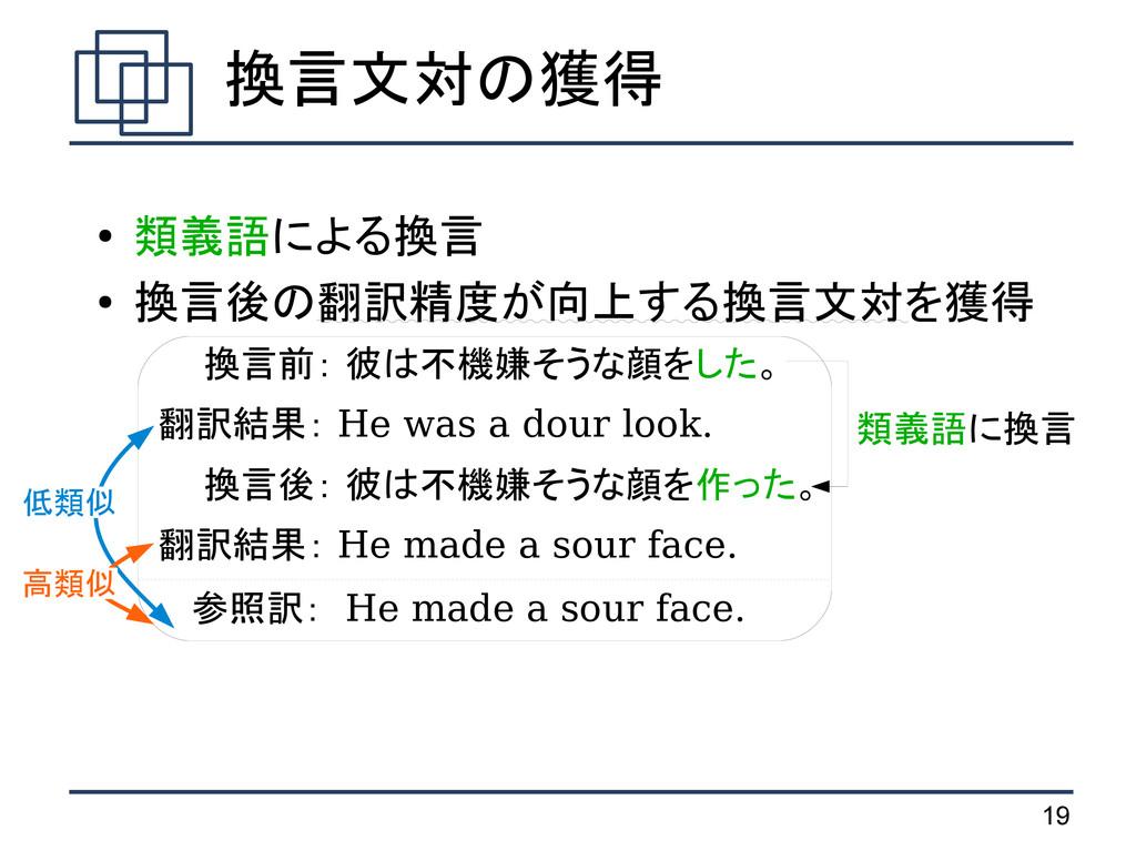 19 ● 類義語による換言 ● 換言後の翻訳精度が向上する換言文対を獲得   換言前: 彼は不...