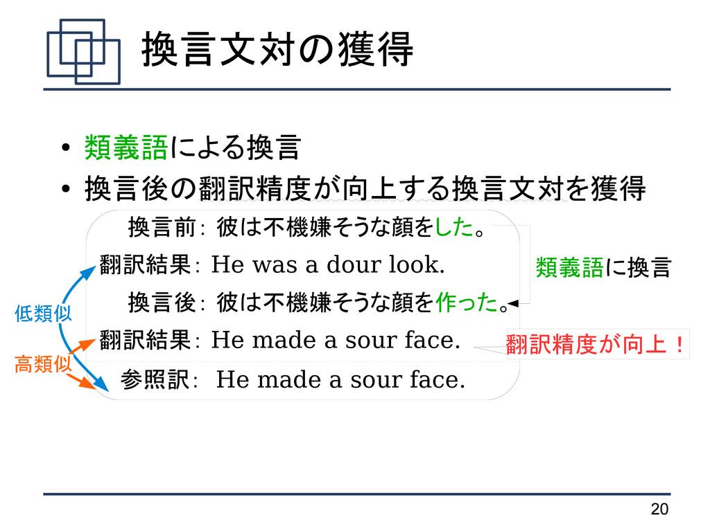 20 ● 類義語による換言 ● 換言後の翻訳精度が向上する換言文対を獲得   換言前: 彼は不...