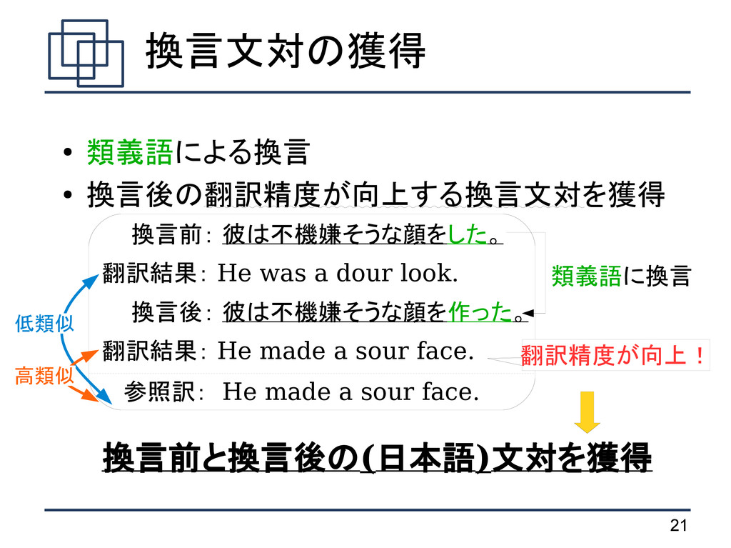 21 ● 類義語による換言 ● 換言後の翻訳精度が向上する換言文対を獲得   換言前: 彼は不...