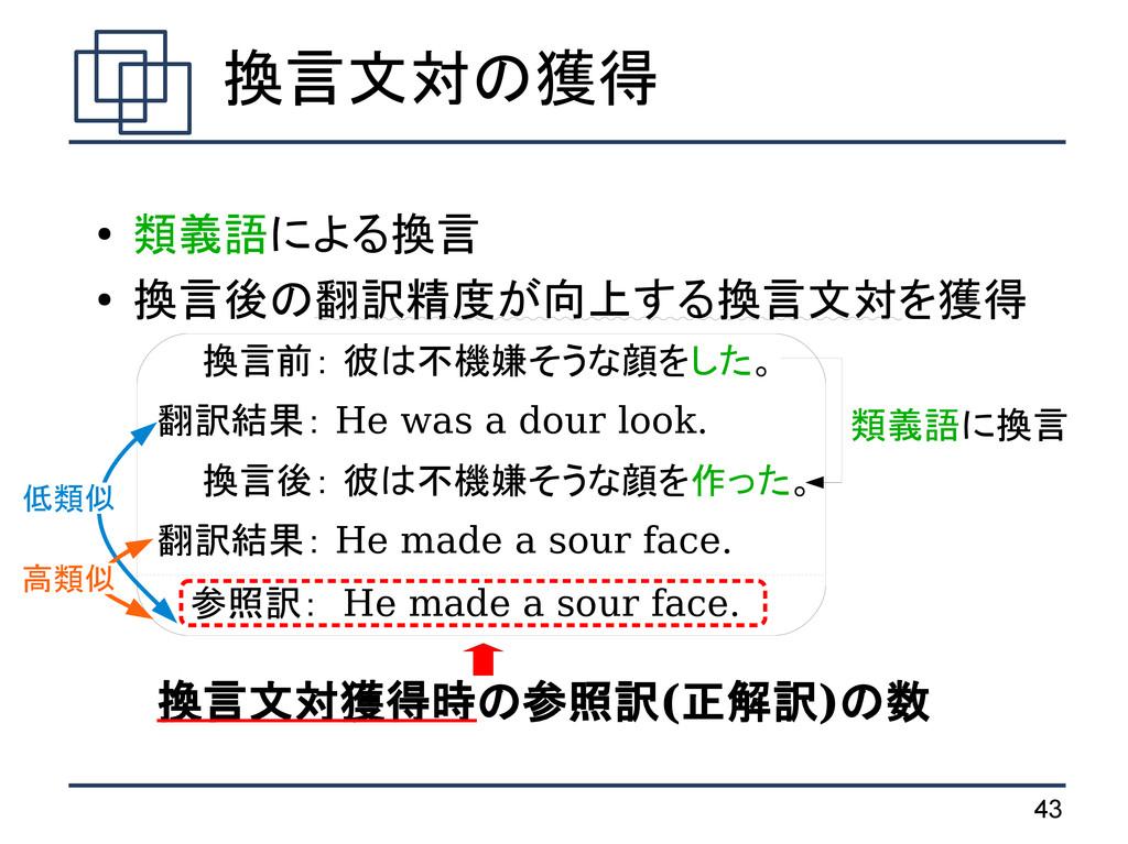 43 ● 類義語による換言 ● 換言後の翻訳精度が向上する換言文対を獲得   換言前: 彼は不...