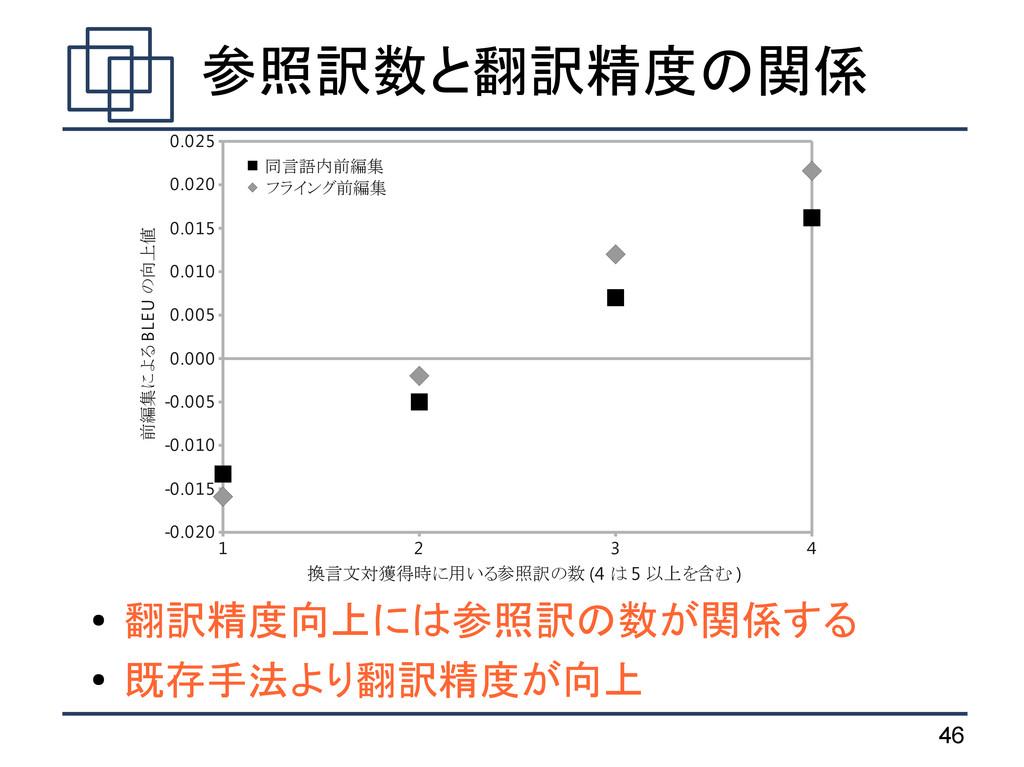 46 参照訳数と翻訳精度の関係 ● 翻訳精度向上には参照訳の数が関係する ● 既存手法より翻訳...