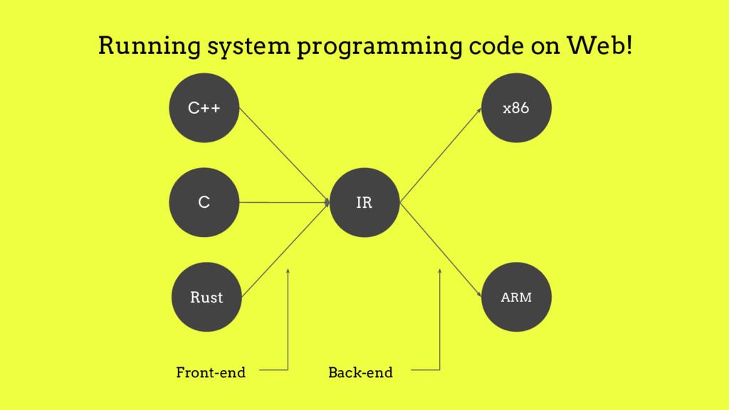 Rust C++ C IR ARM x86 Front-end Back-end Runnin...
