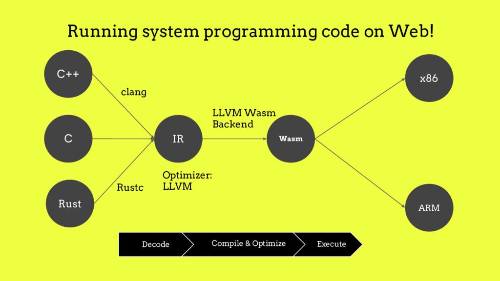Rust C++ C IR ARM x86 Wasm Running system progr...