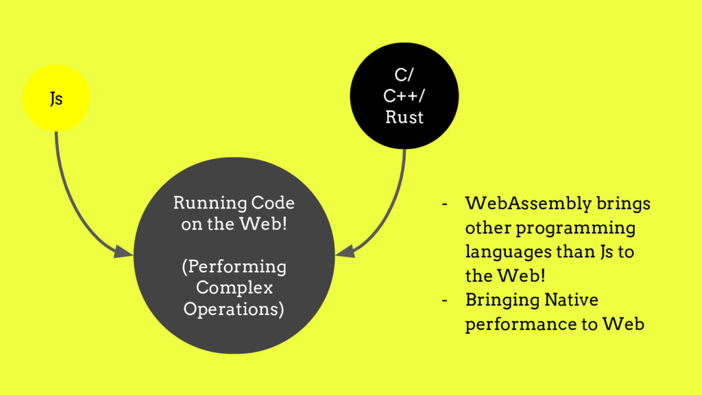 Running Code on the Web! (Performing Complex Op...