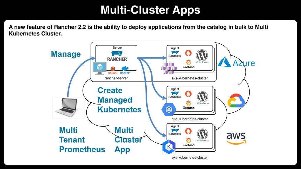 Multi-Cluster Apps A new feature of Rancher 2.2...