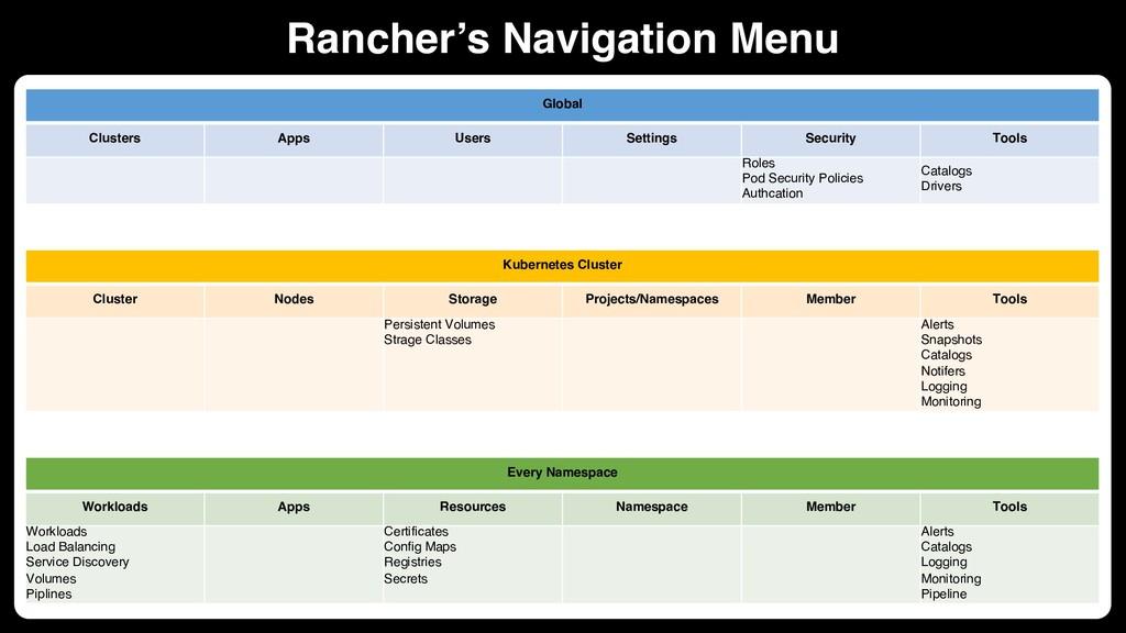 Rancher's Navigation Menu Global Clusters Apps ...