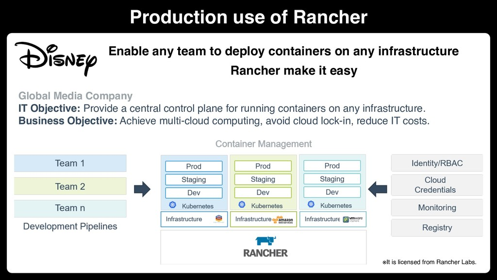Production use of Rancher Enable any team to de...