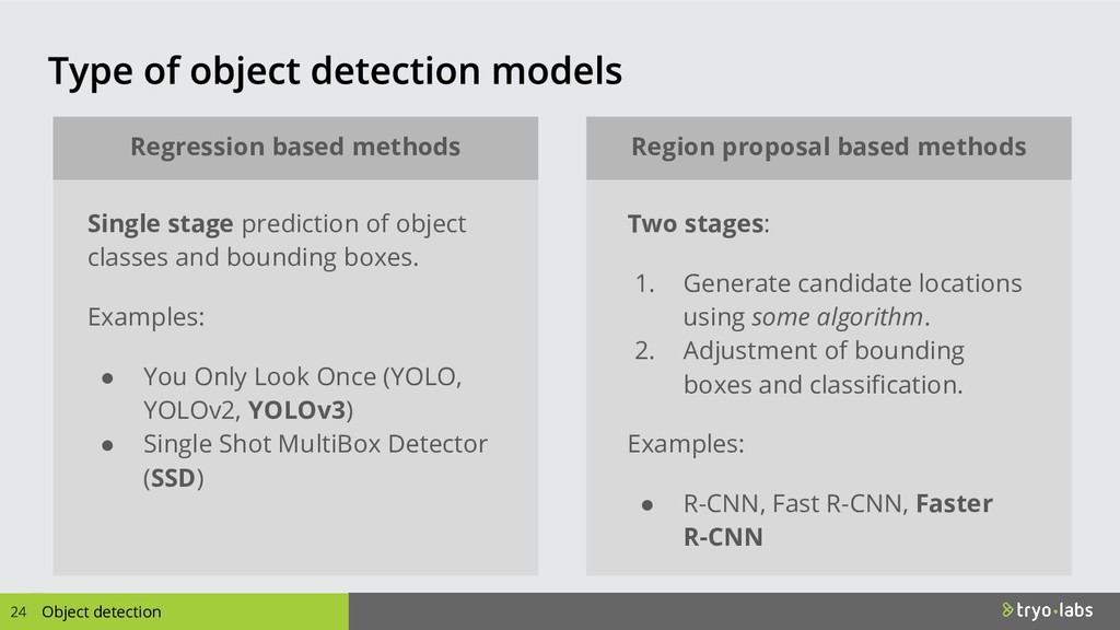 Object detection Regression based methods Regio...
