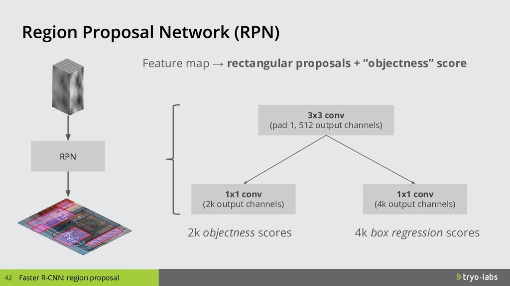 Faster R-CNN: region proposal Feature map → rec...