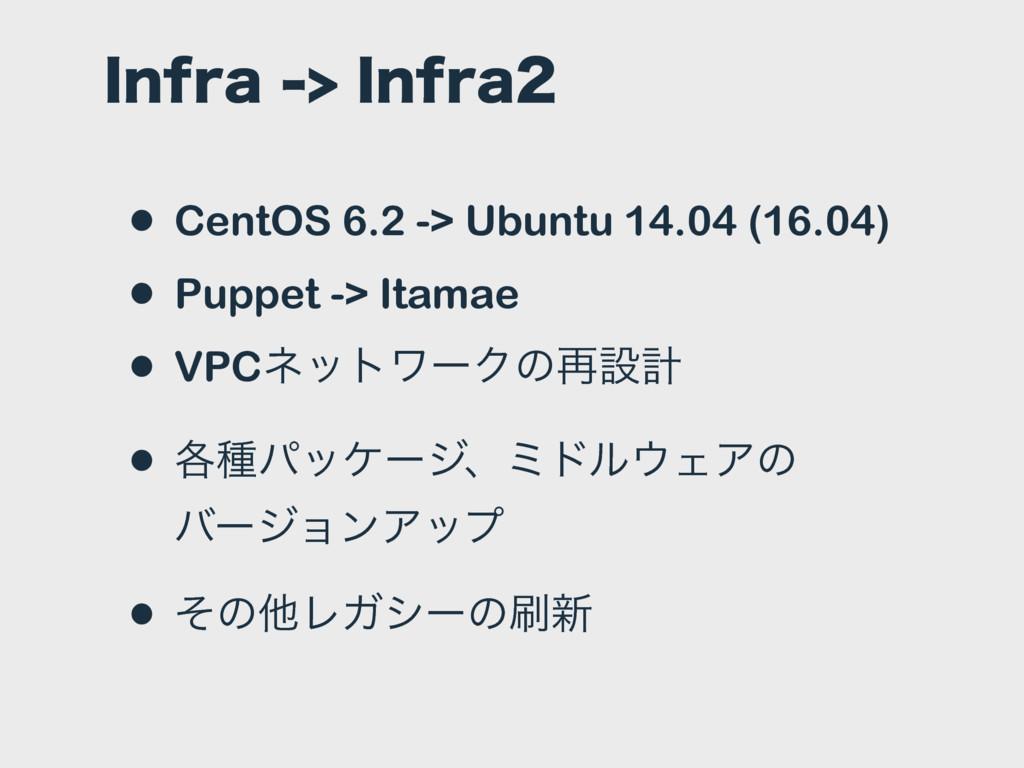 *OGSB*OGSB • CentOS 6.2 -> Ubuntu 14.04 (1...