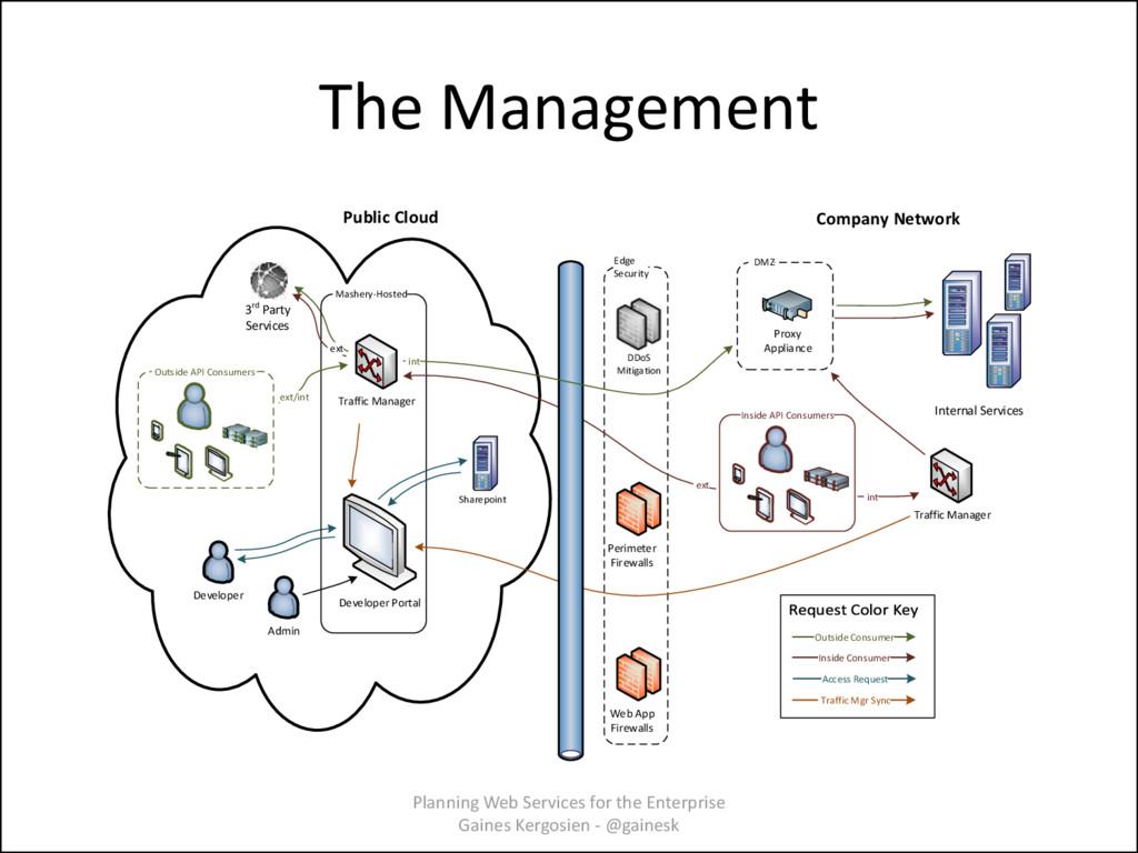 The Management Inside API Consumers ` DMZ Proxy...