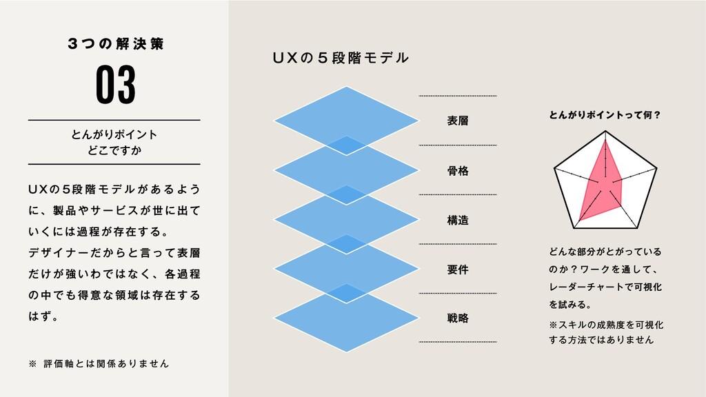 UXの5段階モデルがあるよう に、製品やサービスが世に出て いくには過程が存在する。  デザイ...