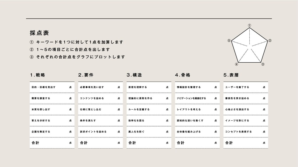 採点表 ① キーワードを1つに対して1点を加算します  ② 1〜5の項目ごとに合計点を出します...