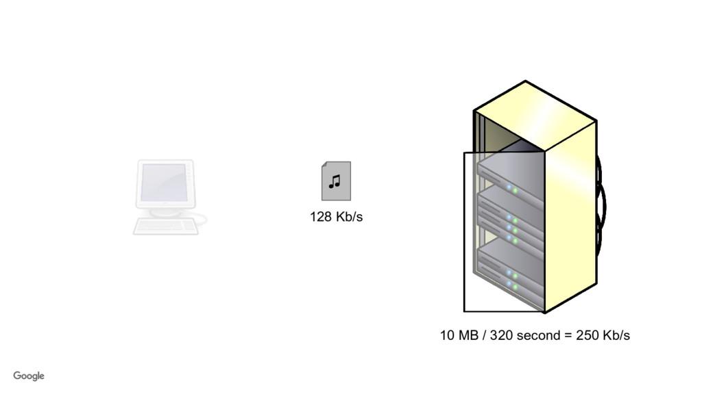 10 MB / 320 second = 250 Kb/s ♫ 128 Kb/s