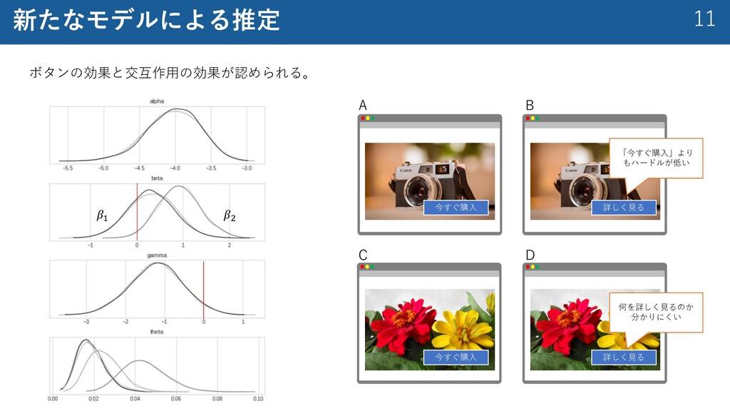 """11 新たなモデルによる推定 ボタンの効果と交互作⽤の効果が認められる。 𝛽! 𝛽"""" 詳しく⾒..."""