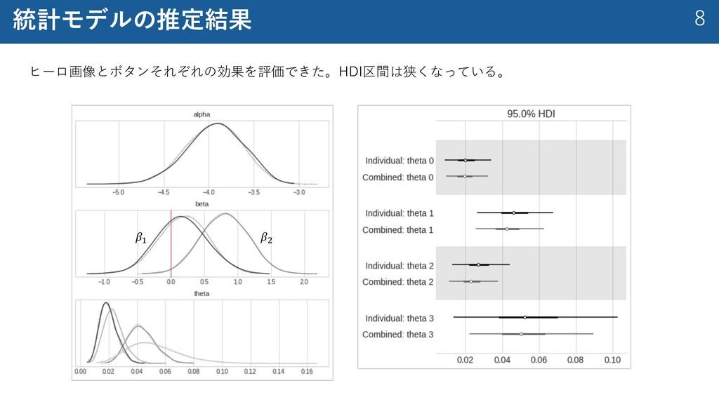 8 統計モデルの推定結果 ヒーロ画像とボタンそれぞれの効果を評価できた。HDI区間は狭くなって...