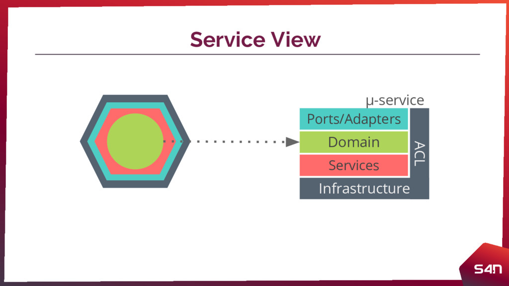 Service View µ-service Ports/Adapters Domain Se...
