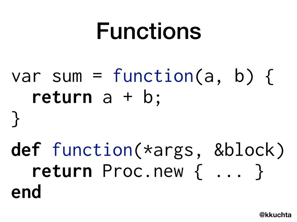 @kkuchta Functions var sum = function(a, b) { r...