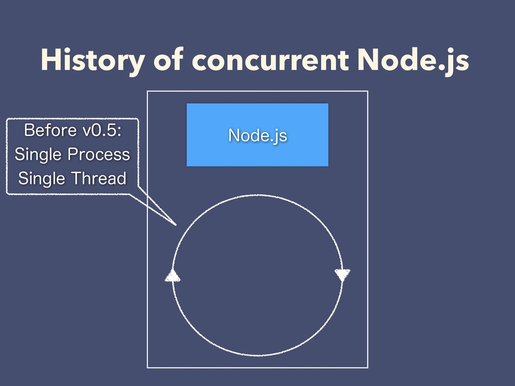 History of concurrent Node.js /PEFKT #FGPSFW...