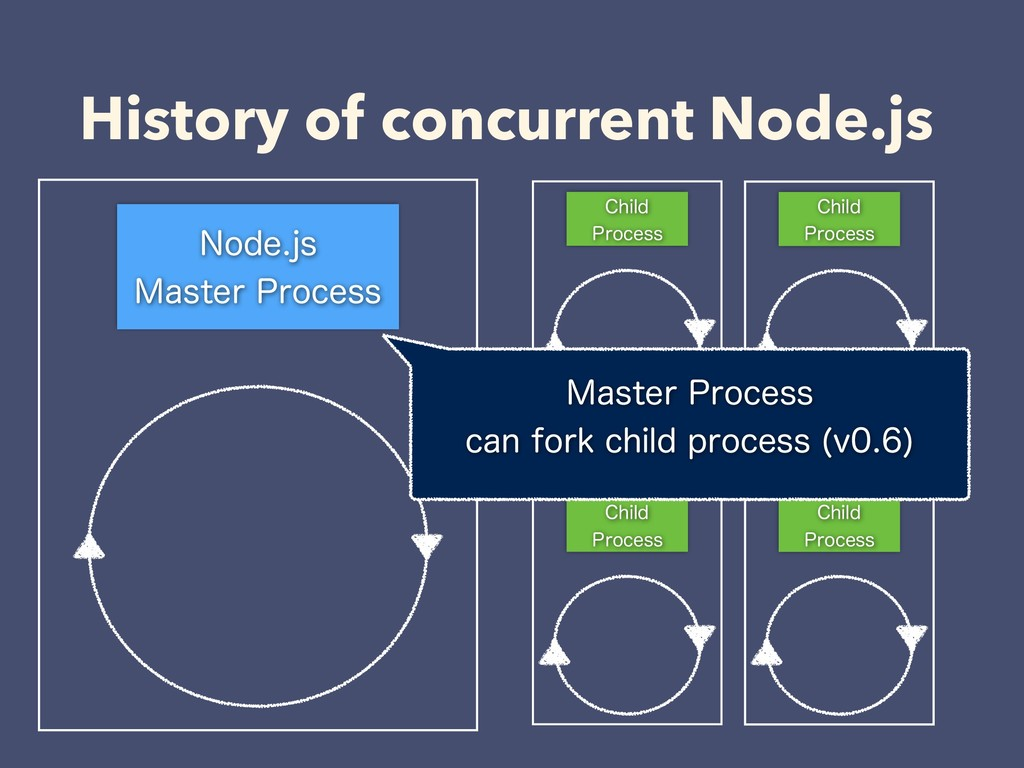 History of concurrent Node.js /PEFKT .BTUFS1...