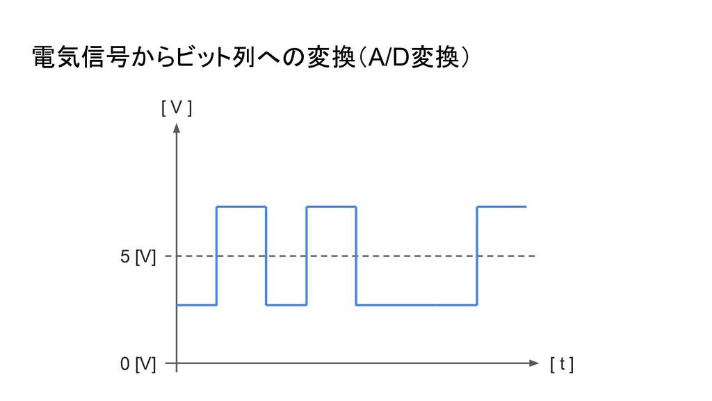 電気信号からビット列への変換(A/D変換) 0 [V] 5 [V] [ V ] [ t ]