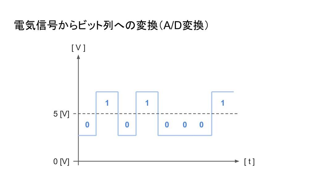 電気信号からビット列への変換(A/D変換) 0 [V] 5 [V] [ V ] [ t ] 0...