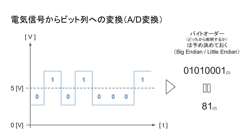 電気信号からビット列への変換(A/D変換) 01010001(2) 81(2) バイトオーダー...