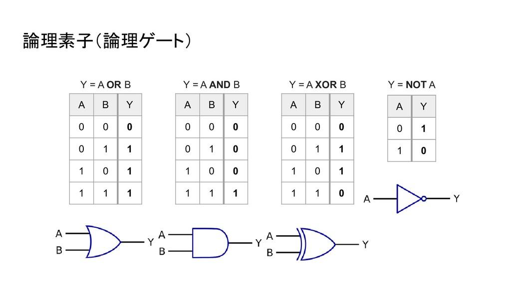 論理素子(論理ゲート) A B Y 0 0 0 0 1 1 1 0 1 1 1 1 Y = A...