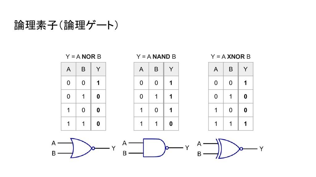 論理素子(論理ゲート) A B Y 0 0 1 0 1 0 1 0 0 1 1 0 Y = A...