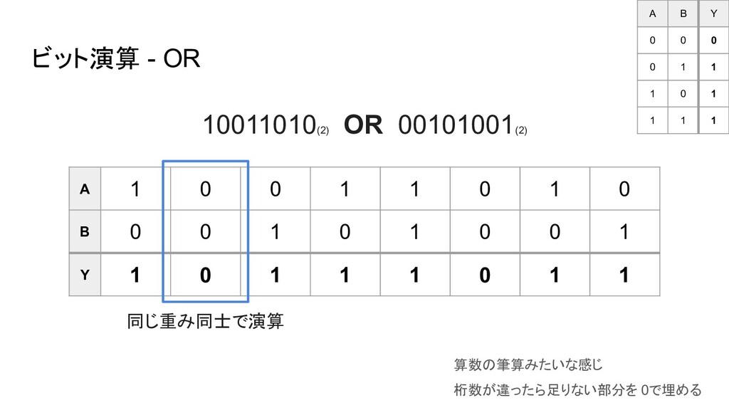 ビット演算 - OR A 1 0 0 1 1 0 1 0 B 0 0 1 0 1 0 0 1 ...
