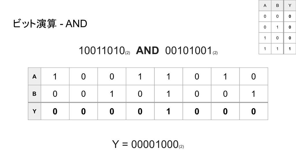 ビット演算 - AND A 1 0 0 1 1 0 1 0 B 0 0 1 0 1 0 0 1...