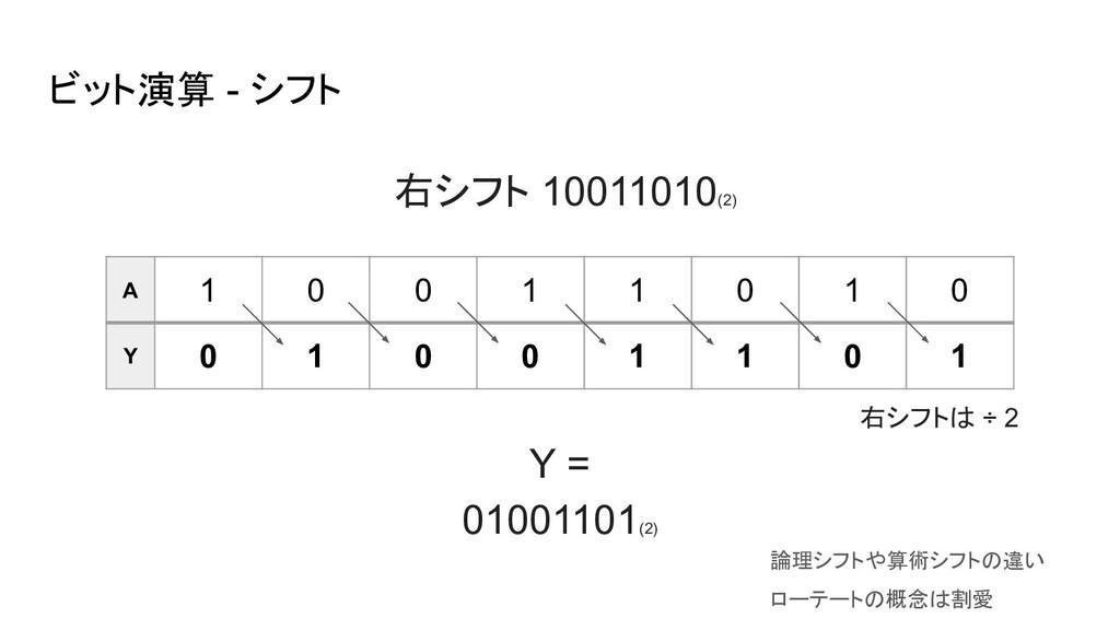 ビット演算 - シフト A 1 0 0 1 1 0 1 0 Y 0 1 0 0 1 1 0 1...