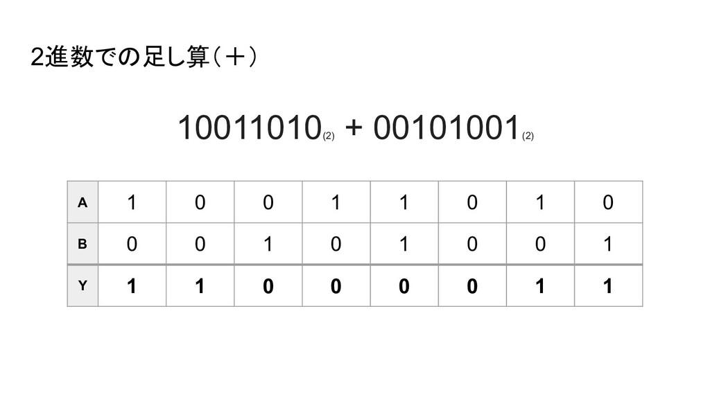 2進数での足し算(+) 10011010 (2) + 00101001 (2) A 1 0 0...