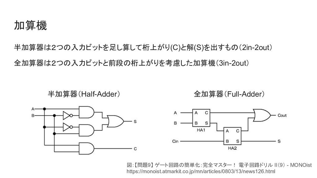加算機 半加算器は2つの入力ビットを足し算して桁上がり(C)と解(S)を出すもの(2in-2o...