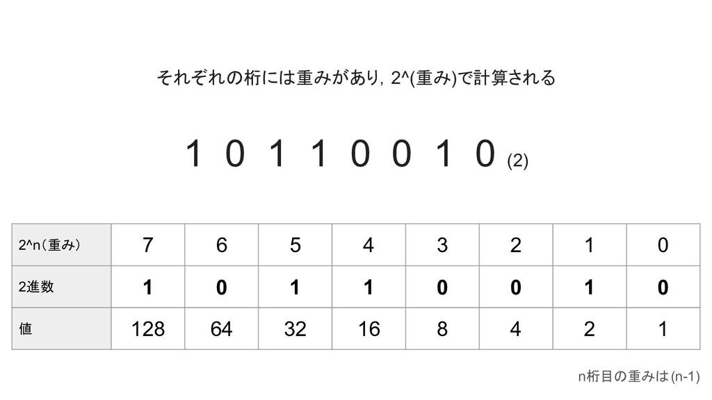 1 0 1 1 0 0 1 0 (2) 2^n(重み) 7 6 5 4 3 2 1 0 2進数...