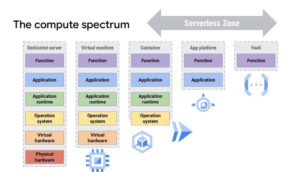 The compute spectrum FaaS App platform Containe...